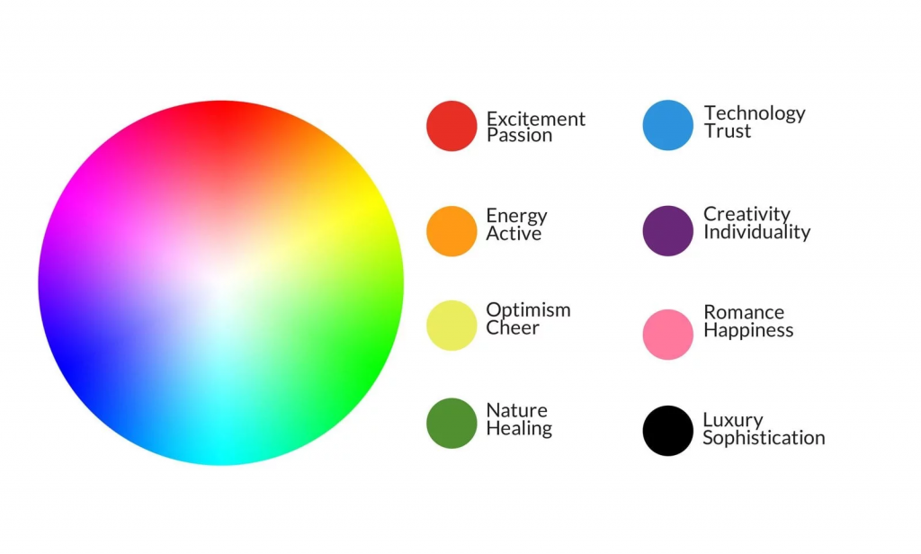 Colour wheel and a chart with each colour's associated meaning